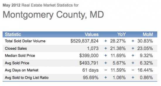 May 2012 Real Estate Stats- Montgomery County