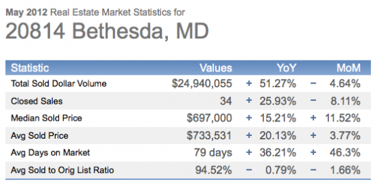 Market Real Estate Stats- May 2012