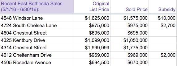 May-June 2016 East Bethesda sales