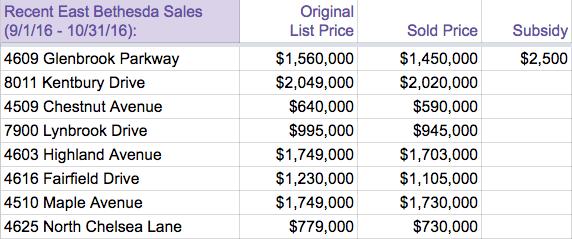 East Bethesda Sept Oct 2016 sales stats