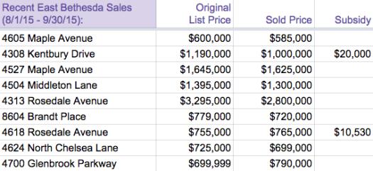 August September 2015 East Bethesda Sales