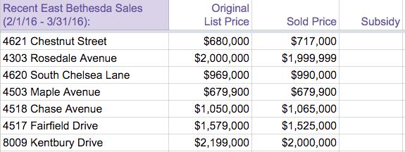 East BEthesda sales Feb-Mar 2016